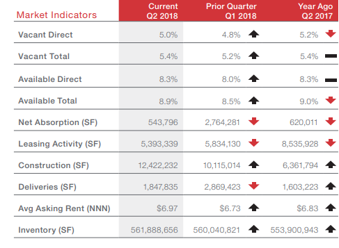 NAI Houston's 2Q 2018 Houston Industrial Market Report – Market Indicators.