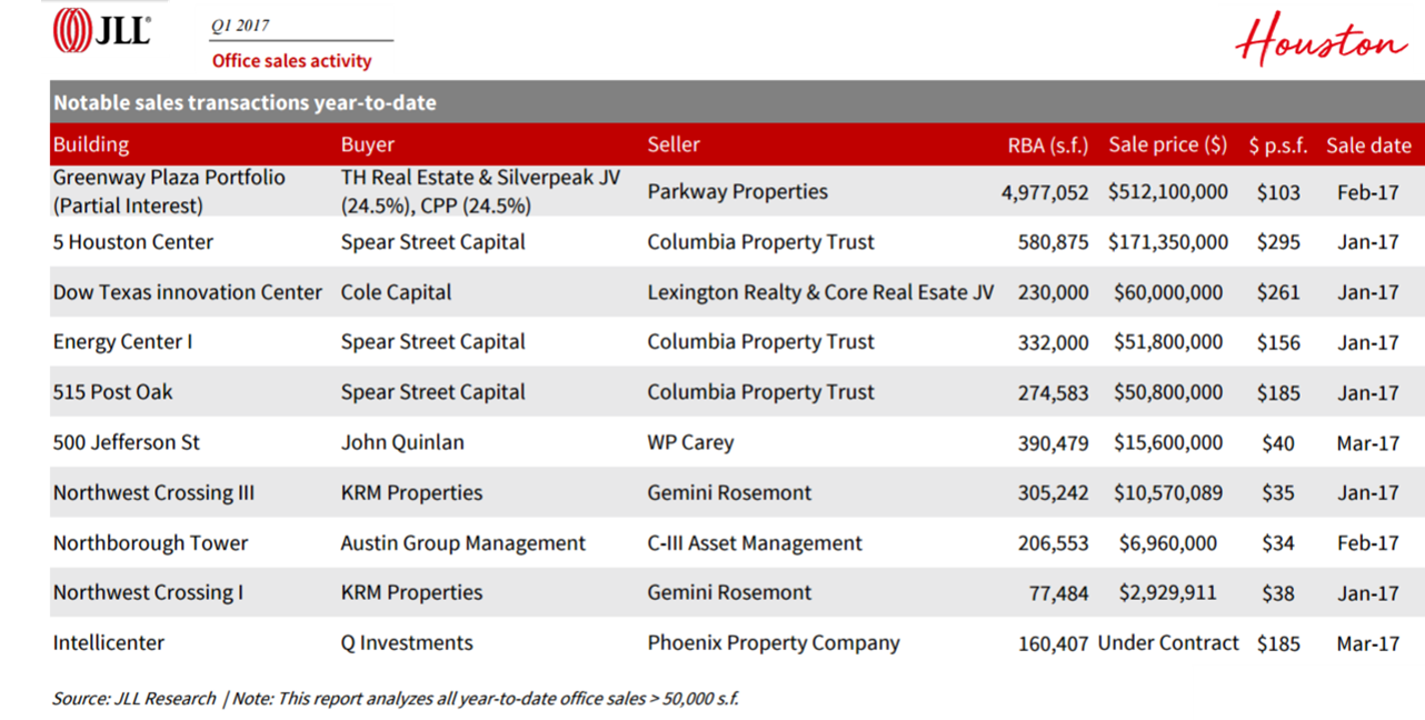JLL notable office sales 2017