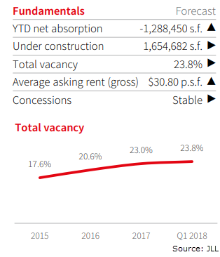 JLL 1Q 2018 Fundamentals and Total Vacany