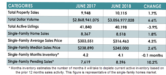 Chart of Houston homes sales report.