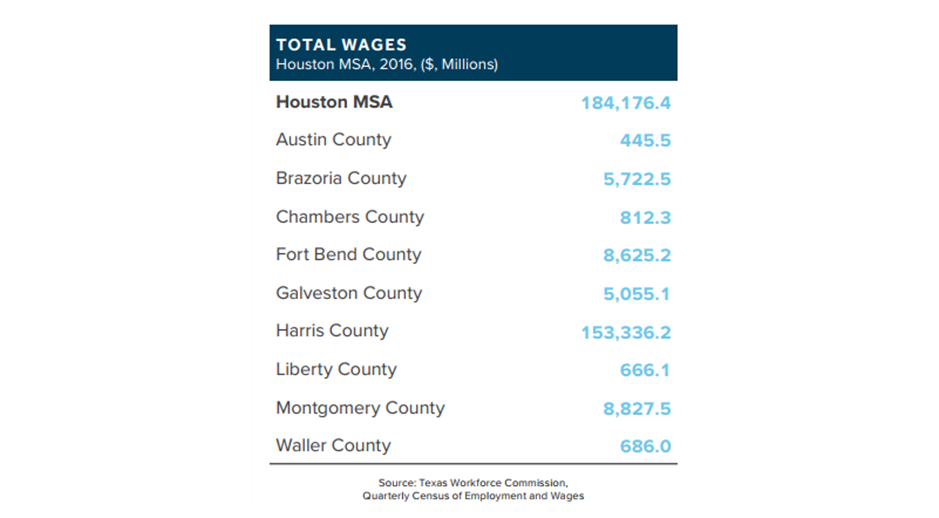 Graph of the 2016 wage statistics broken down by county for the Houston MSA