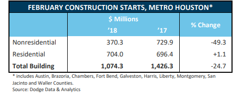 February Construction Starts, Metro Houston