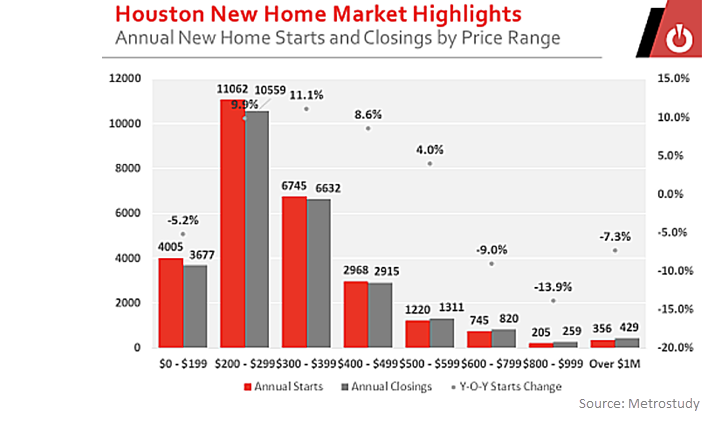 Metrostudy Houston New Home Market Highlights