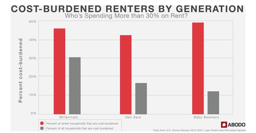 Cost burden of renters by generation graph in the ABODO study