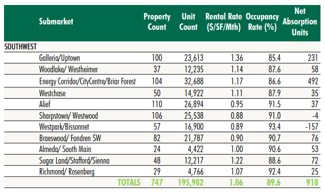 An excerpt of the CBRE Houston Multifamily Report 2Q 2017, looking at the southwest submarket of the city.