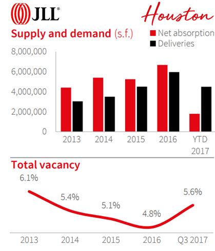 Image from JLL's report showing 3Q 2017 Retail Supply and Demand and Total Vacancy