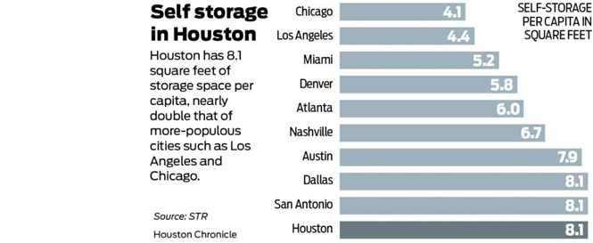 Self storage Houston STR