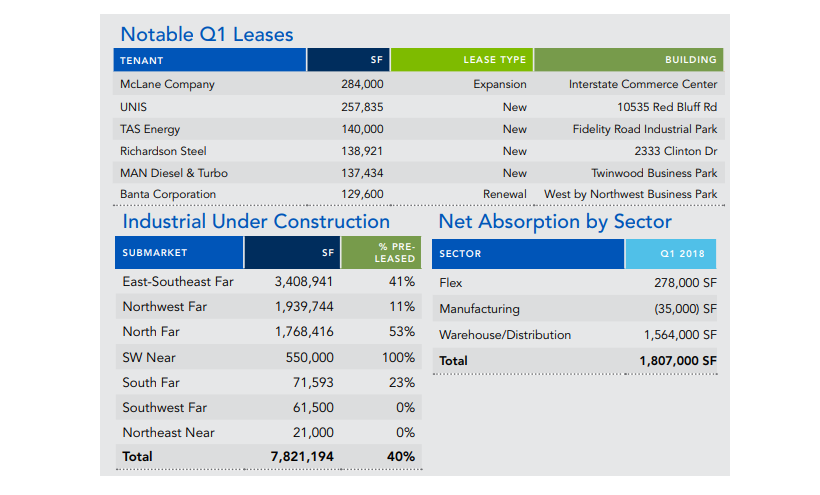 Graphic of industrial leases, under construction, and net absorption.