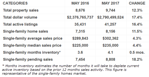 HAR housing stats May 2017