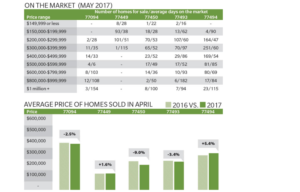 Katy housing market data for May and April 2017