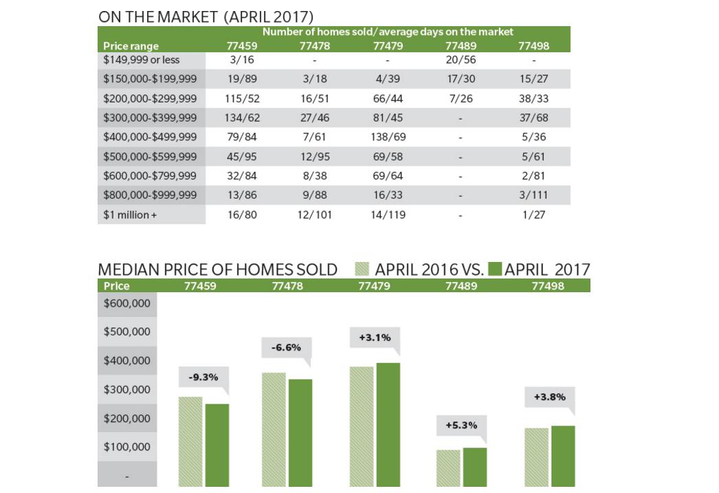 Sugar Land, Missour City April 2017 housing market data