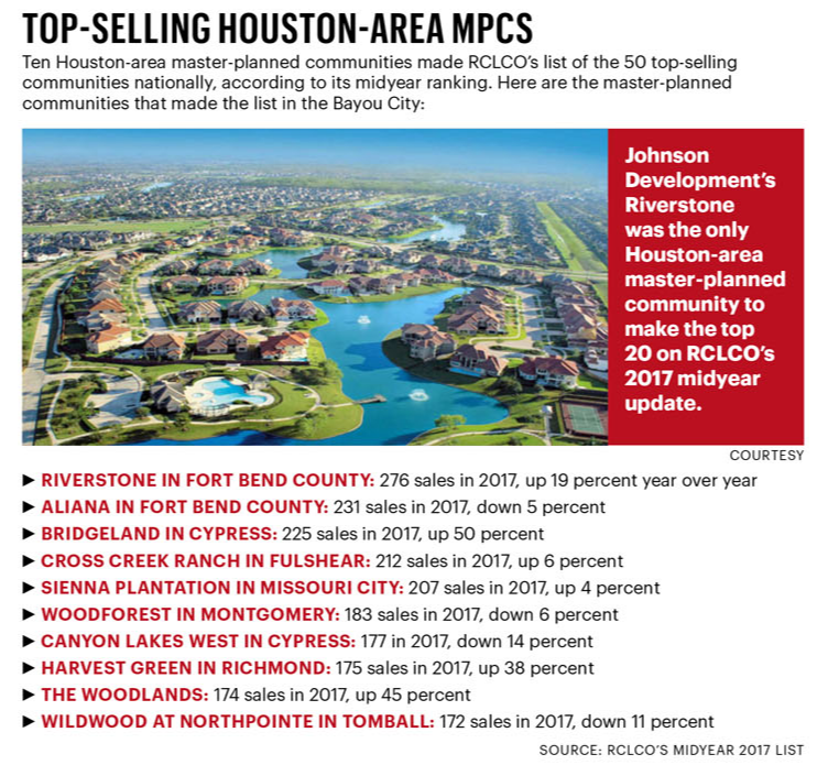 Riverstone and Aliana in Fort Bend County, Bridgeland and Canyon lakes West in Cypress, the Woodlands; also in Fulshear, Tomball