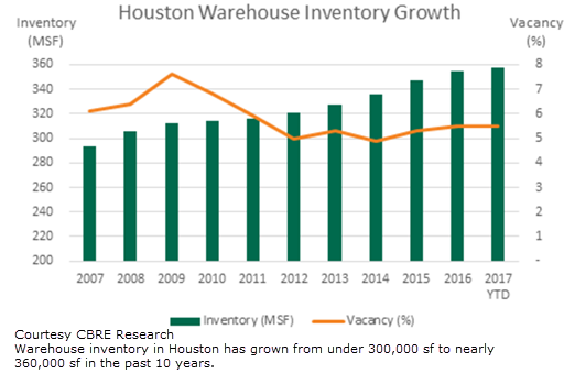 Houston Warehouse Inventory Growth 2007–2017