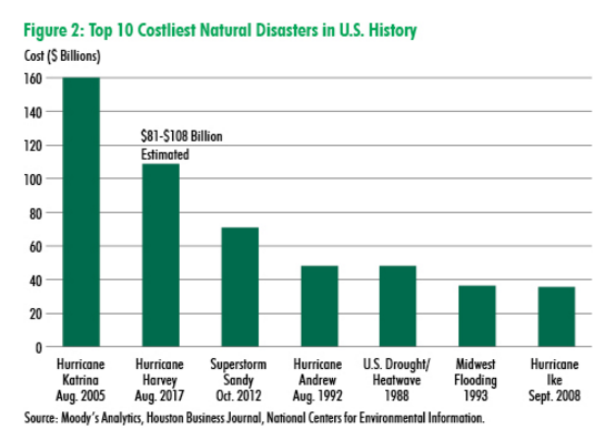 CBRE graph of top ten costliest natural disasters in US history