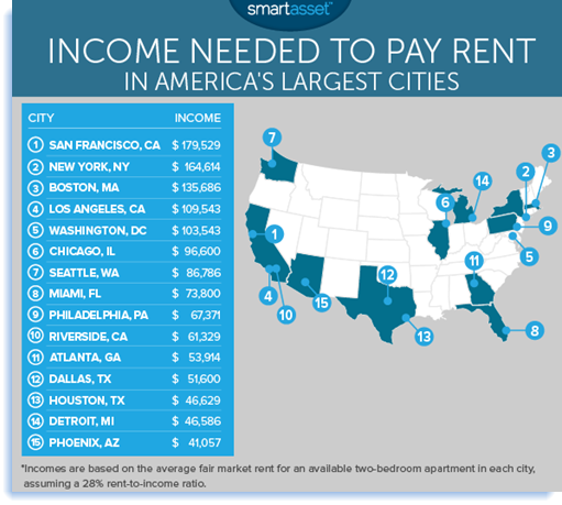 Top 15 most expensive cities to pay rent in the U.S.
