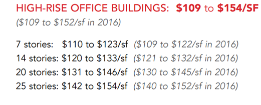 High-Rise Office Building construction price by square foot