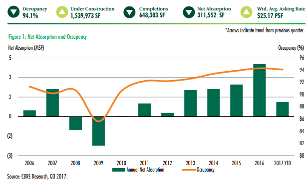 CBRE Houston net absorption and occupancy graph
