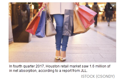 In 4Q 2017, Houston Retail waw 1.6M sf in net absorption, according to a report from JLL.