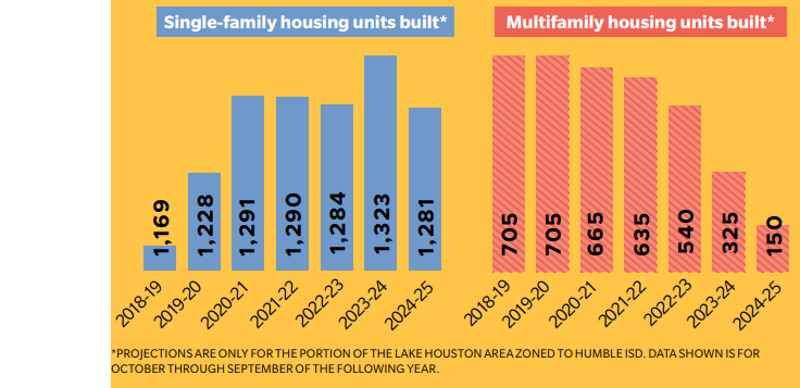 Housing numbers for the area.