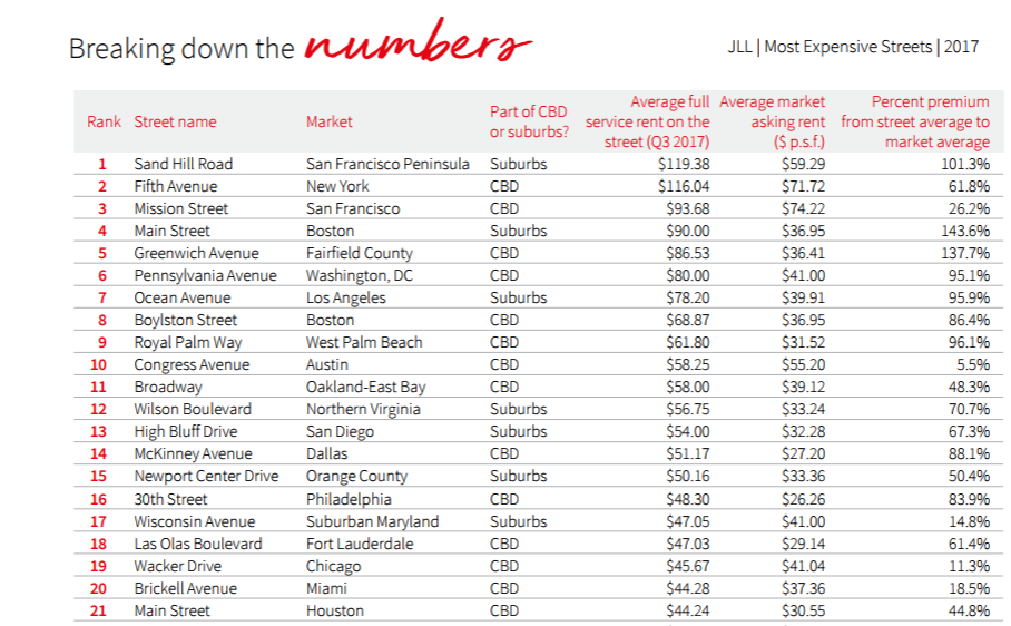 JLL's most expensive streets in the U