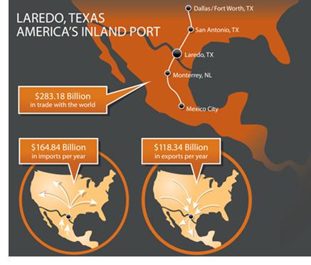 Laredo Inland port graphic