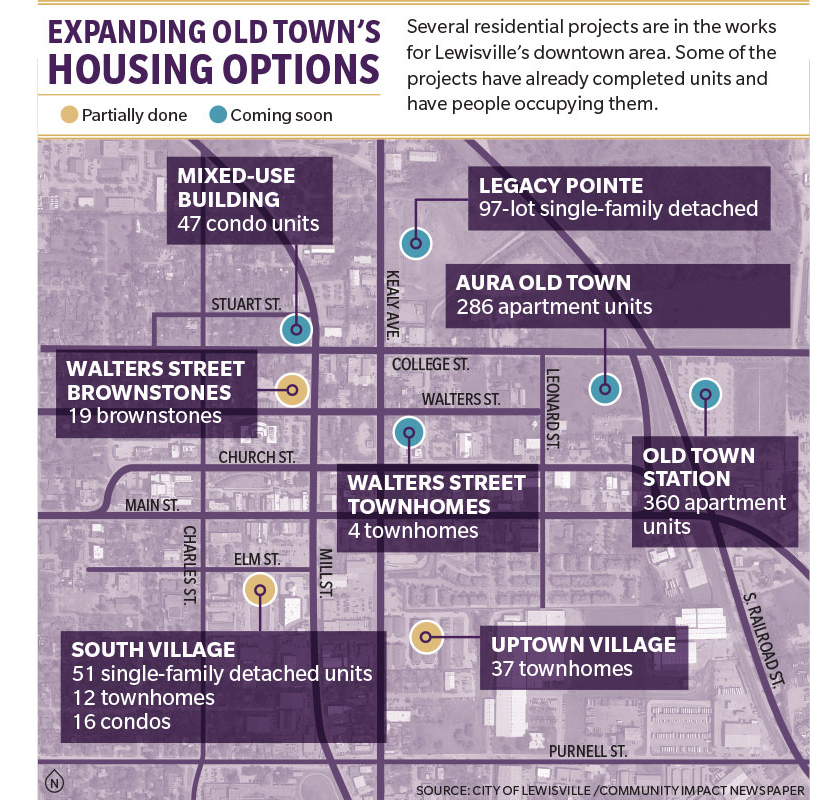 A Community Impact Graphic: Expanding Old Town's Housing Options - Several residential projects are in the works for Lewisville's downtown area. some of the projects already have completed units and have people living in them.