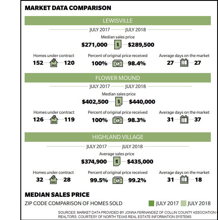 Market data comparison.