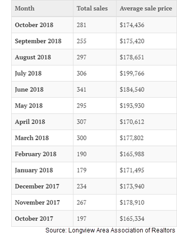 Monthly home sales from October 2017 to October 2018 for the 10-county Longview MSA.