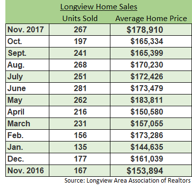 Table of Longview Housing Data