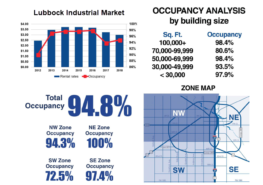 four graphics from the report showing the rental rate and occupancy trends since 2012, occupancy analysis by building size, and total occupancy by submarket. The image also includes a submarket map.