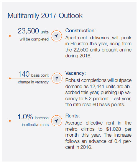 Marcus & Millichap Houston multifamily report