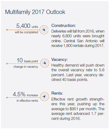 Marcus & Millichap multifamily report for San Antonio