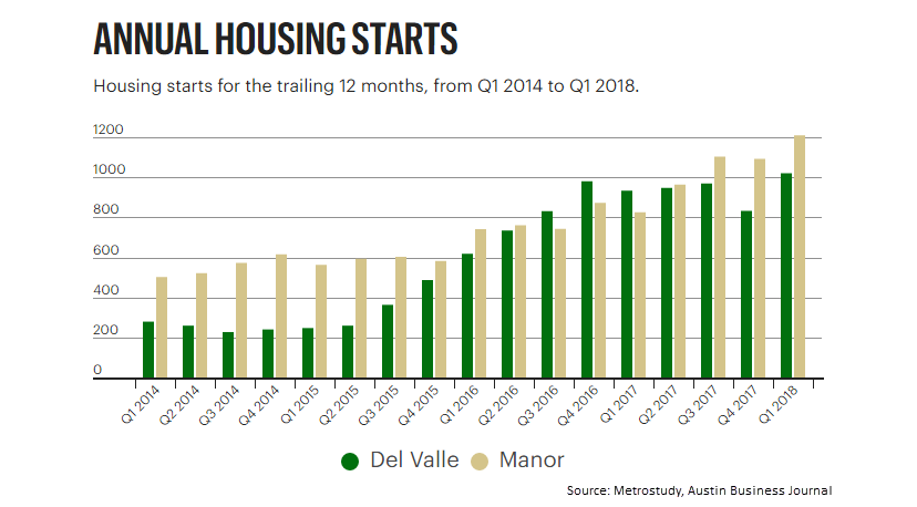 Graph of Manor and Del Valle housing starts since 2014.