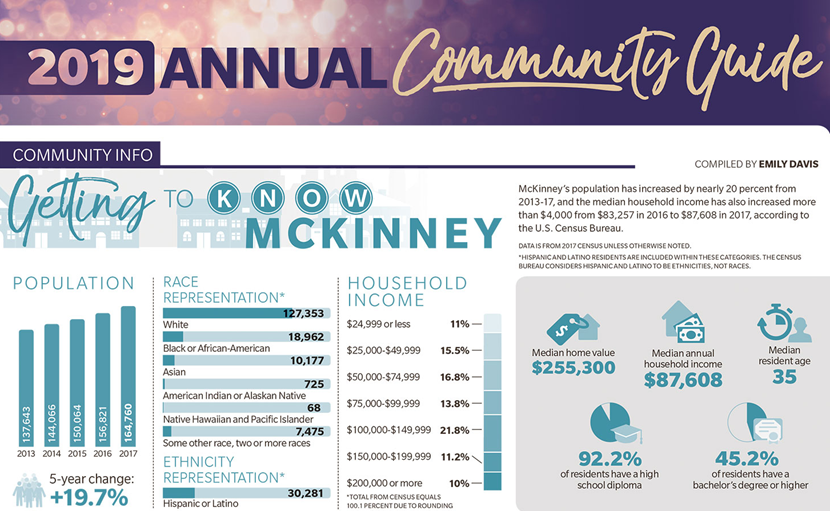 2019 Annual Community Guide for McKinney, Texas.