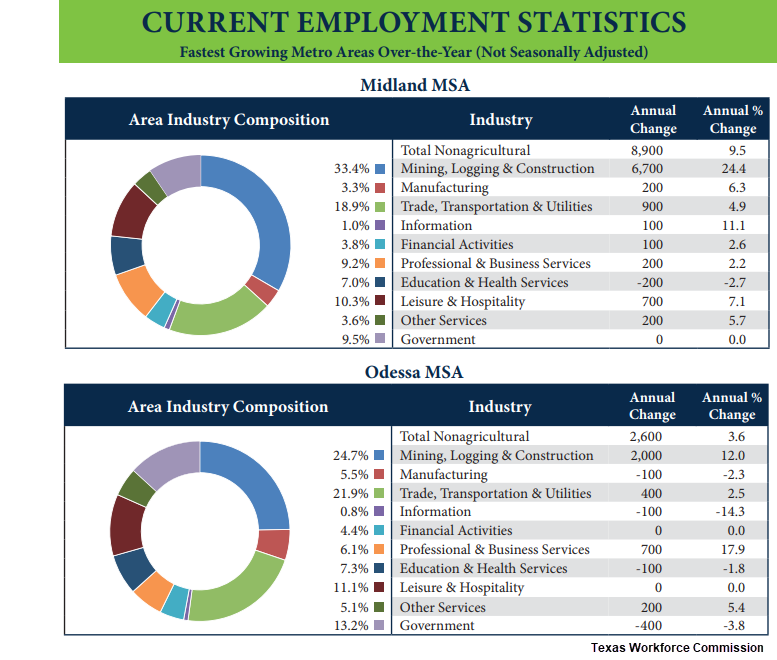 Current employment statistics.