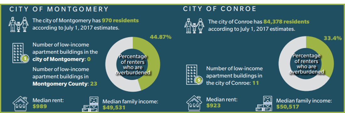 Overburdened renters in Montgomery County.