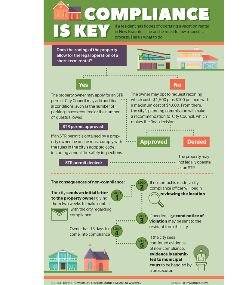 Compliance is Key graphic