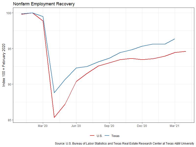 Nonfarm Employment Recovery - March 2021
