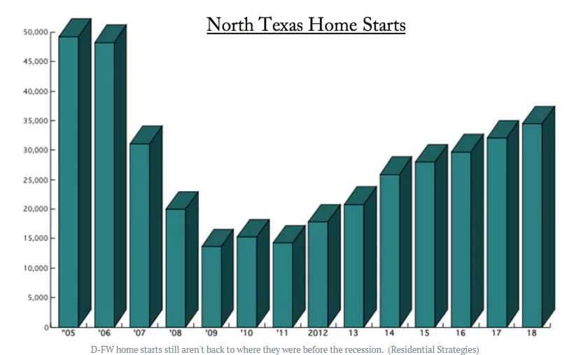 Image of Historical Data of North Texas Home Starts