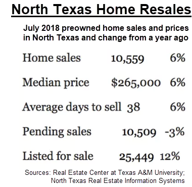 North Texas Home Resales: July preowned home sales and prices in North Texas and change from a year ago.