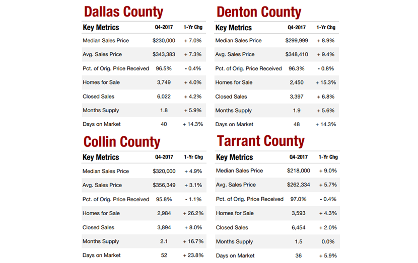 Dallas, Denton, Collin, and Tarrant counties 4Q2017 housing data