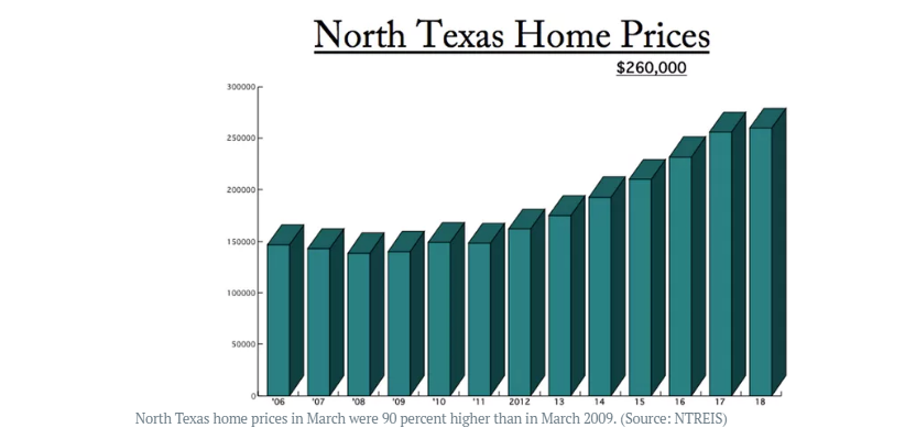 North Texas Average home price from March 2009 to March 2018