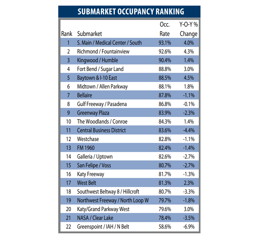 Submarket Occupancy Ranking list from PMRG's
