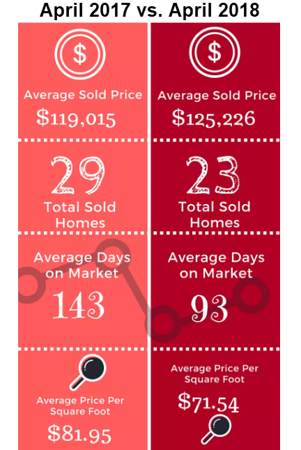 2017 vs. 2018 Historical Real Estate Market Comparisons Check out the differences in the same 30-day segment of this same 30-day period a year ago vs. today. Highlights include:  How's the Real Estate Market? – April 2018 Report  In 2017, the average sold price was $119,015 and in 2018 was $125,226. There were six more homes sold in 2017 than in 2018. On average, homes are selling 50 days faster in 2018 than in 2017. The average price per sf has gone from $81.95 in 2017 to $71.54 in 2018.