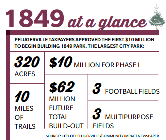 Quick facts about 1849 park