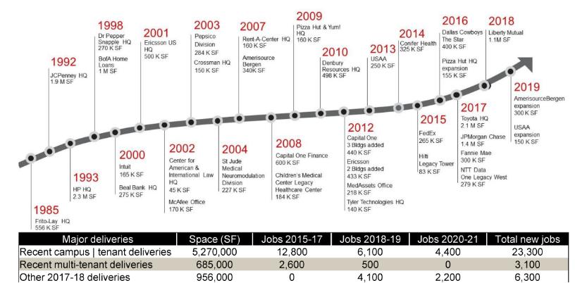 Timeline of Greater legacy employment growth
