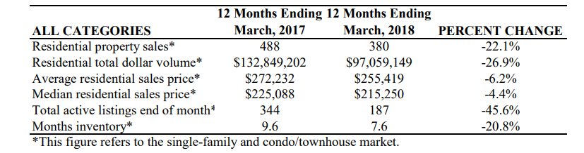 Figures from the 12 months ending in March 2017 vs the 12 months ending in March 2018 for Residential property sales, residential total dollar volume, average residential sales price, median residential sales price, total active listings end of month, and months inventory. The report, for the Rockport MLS housing market, also shows the percent change for each category between the two periods examined.