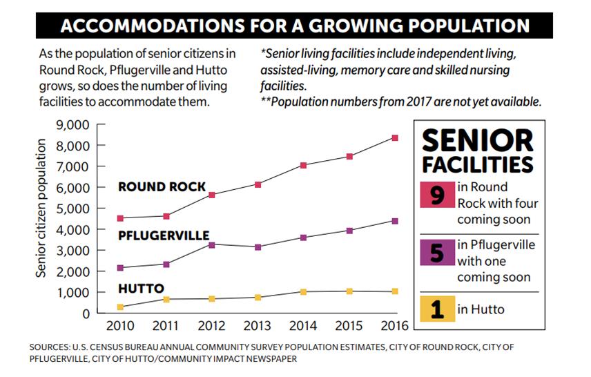 Senior Living growth graphic