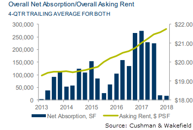 Image of San Antonio Office 1Q 2018 Net Absorption/Overall Asking Rent