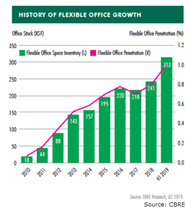 SA's flexible office space doubles since 2014